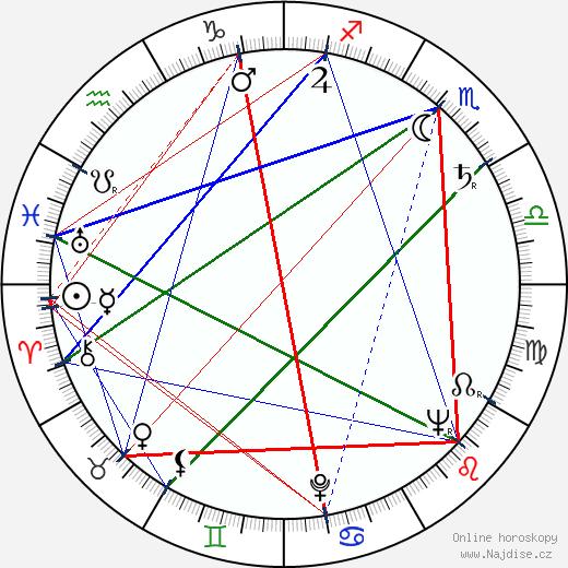 Dinu Ianculescu wikipedie wiki 2017, 2018 horoskop