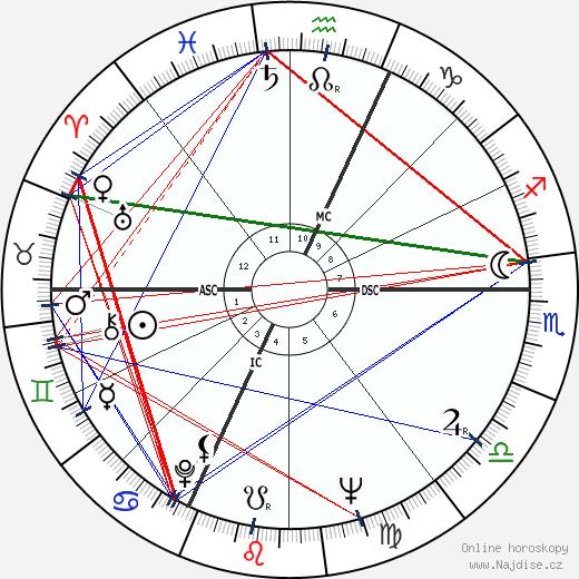 Dionne Quintuplets wikipedie wiki 2018, 2019 horoskop