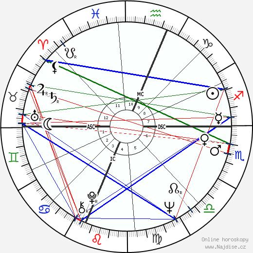 Dionne Warwick wikipedie wiki 2020, 2021 horoskop