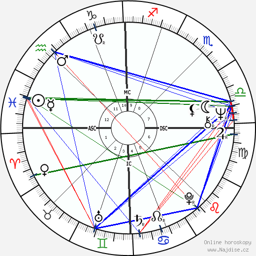 Dirk Benedict wikipedie wiki 2017, 2018 horoskop