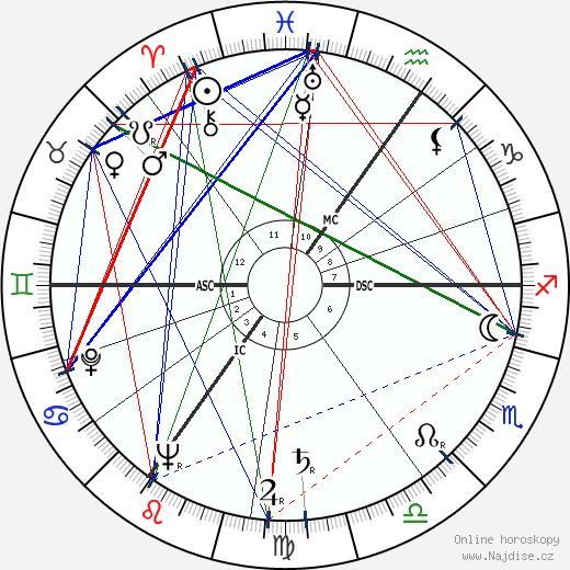 Dirk Bogarde wikipedie wiki 2019, 2020 horoskop