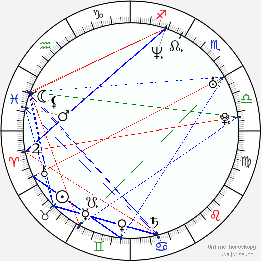 Dita Pecháčková wikipedie wiki 2018, 2019 horoskop