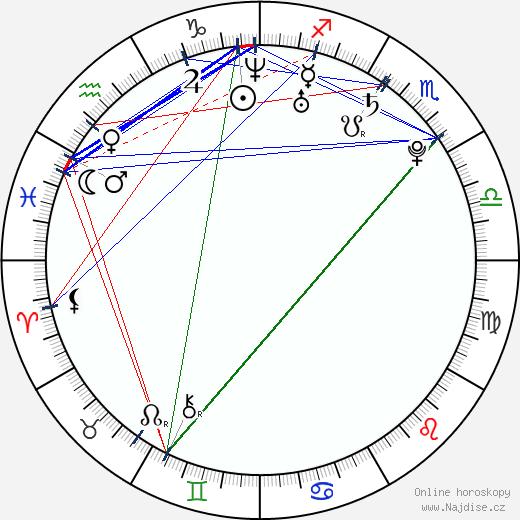 Dita Zábranská wikipedie wiki 2018, 2019 horoskop
