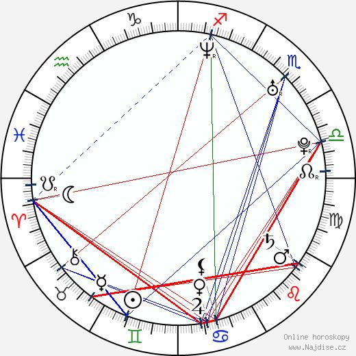 DJ Lucca - Lucie Dvořáková wikipedie wiki 2020, 2021 horoskop