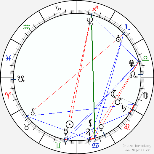 DJ Qualls wikipedie wiki 2019, 2020 horoskop