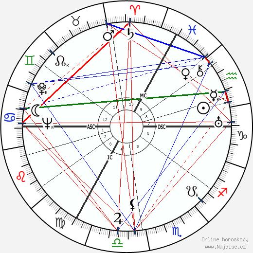 Django Reinhardt wikipedie wiki 2019, 2020 horoskop