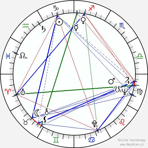 Djordje Kadijevic wikipedie wiki 2017, 2018 horoskop