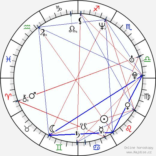Dmitri Dmitrenko wikipedie wiki 2020, 2021 horoskop