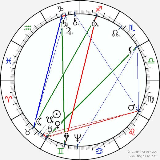 Dmitrij Babičenko wikipedie wiki 2017, 2018 horoskop