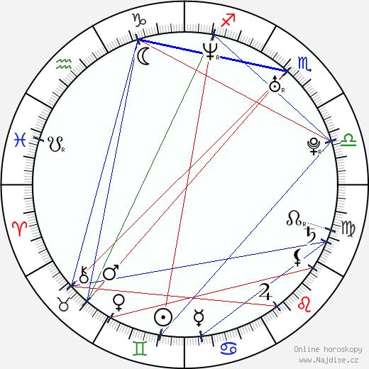 Dmitrij Gluchovskij wikipedie wiki 2019, 2020 horoskop