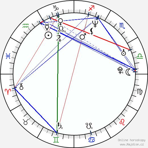 Dmitrij Isajev wikipedie wiki 2018, 2019 horoskop