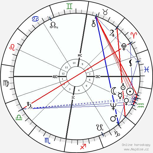 Dmitrij Ivanovič Mendělejev wikipedie wiki 2018, 2019 horoskop