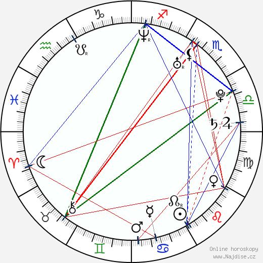 Dmitrij Karpov wikipedie wiki 2019, 2020 horoskop