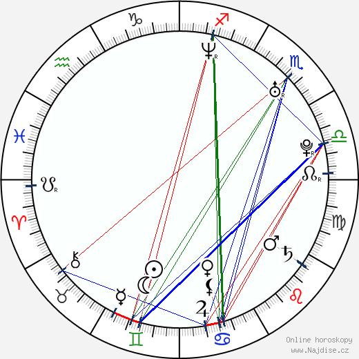 Dmitrij Kiselev wikipedie wiki 2018, 2019 horoskop