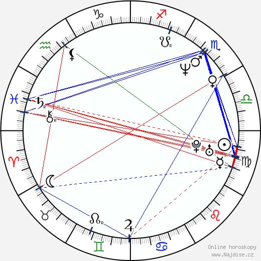 Dmitrij Medveděv wikipedie wiki 2018, 2019 horoskop