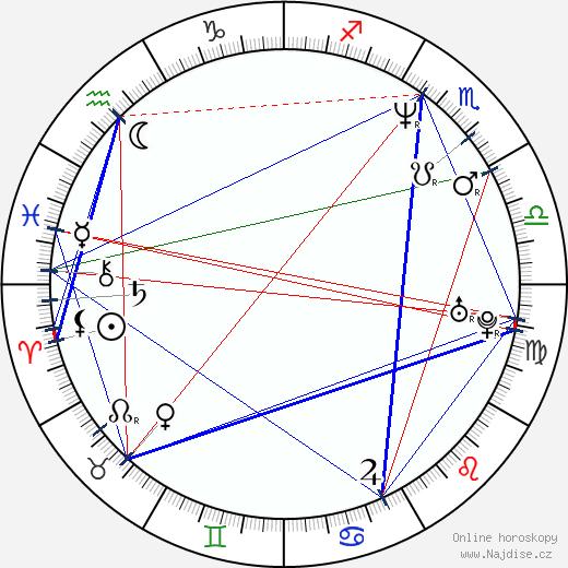 Dmitrij Nagijev wikipedie wiki 2017, 2018 horoskop