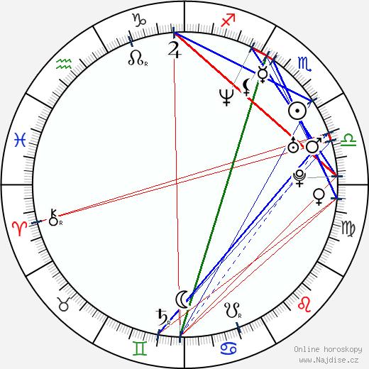 Dmitrij Uljanov wikipedie wiki 2018, 2019 horoskop
