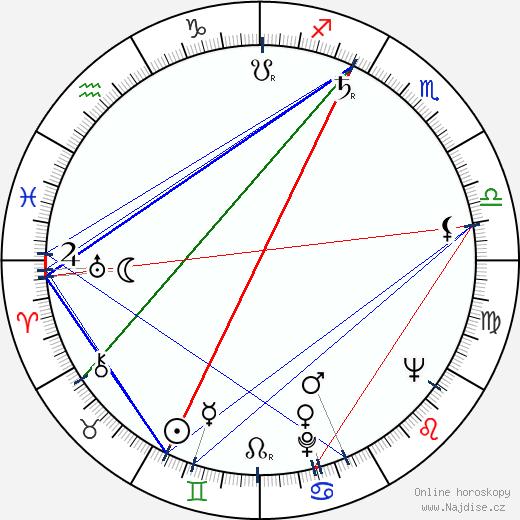 Dobroslav Čech wikipedie wiki 2018, 2019 horoskop