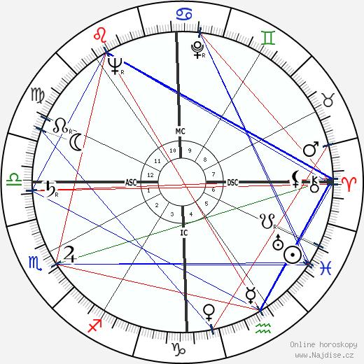 Doc Watson wikipedie wiki 2020, 2021 horoskop