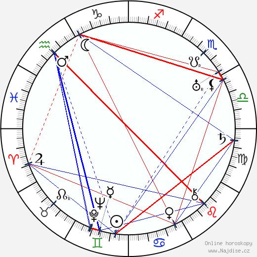 Doďa Pražský wikipedie wiki 2020, 2021 horoskop