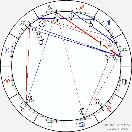 Dodo Kotman wikipedie wiki 2019, 2020 horoskop