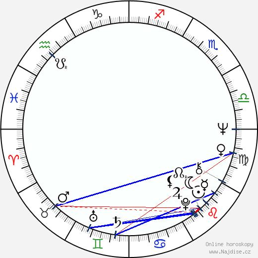 Dodo Šimončič wikipedie wiki 2020, 2021 horoskop