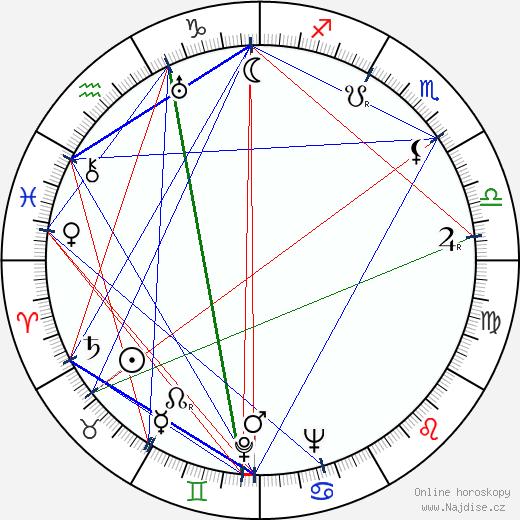 Dolly Haas wikipedie wiki 2018, 2019 horoskop
