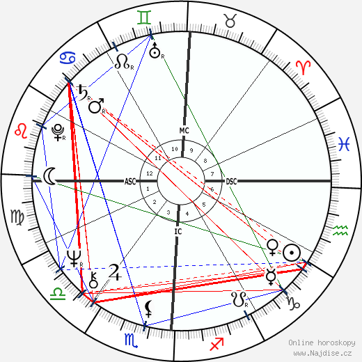 Dolly Parton wikipedie wiki 2020, 2021 horoskop