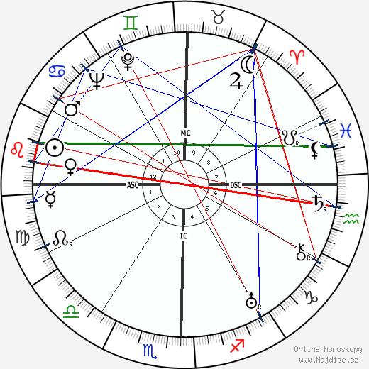 Dolores del Rio wikipedie wiki 2019, 2020 horoskop