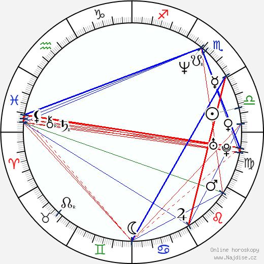 Dolores Heredia wikipedie wiki 2019, 2020 horoskop