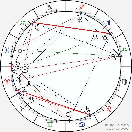 Domenick Lombardozzi wikipedie wiki 2019, 2020 horoskop