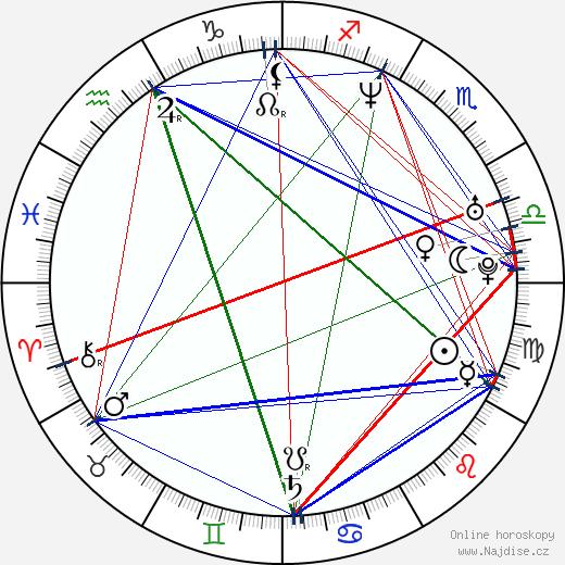 Domenico D'Ambrosio wikipedie wiki 2017, 2018 horoskop
