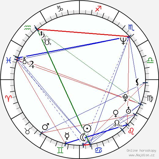 Dominic Keating wikipedie wiki 2018, 2019 horoskop