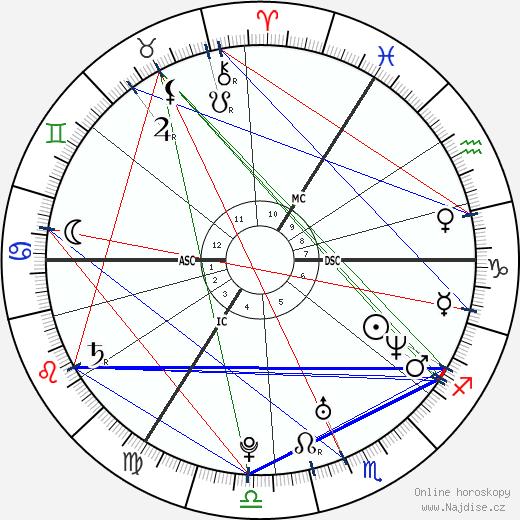 Dominic Monaghan wikipedie wiki 2019, 2020 horoskop