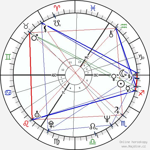 Dominic Raacke wikipedie wiki 2018, 2019 horoskop
