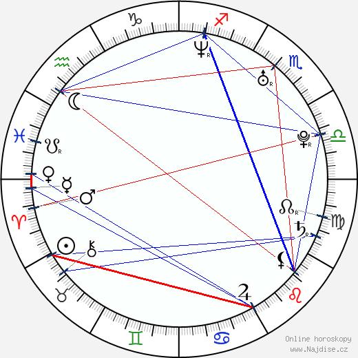Dominic Zamprogna wikipedie wiki 2018, 2019 horoskop