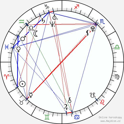 Dominik Furch wikipedie wiki 2018, 2019 horoskop