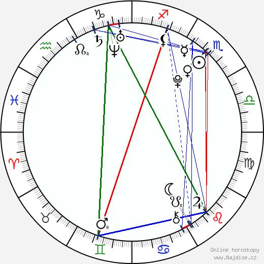 Dominik Skucius wikipedie wiki 2018, 2019 horoskop