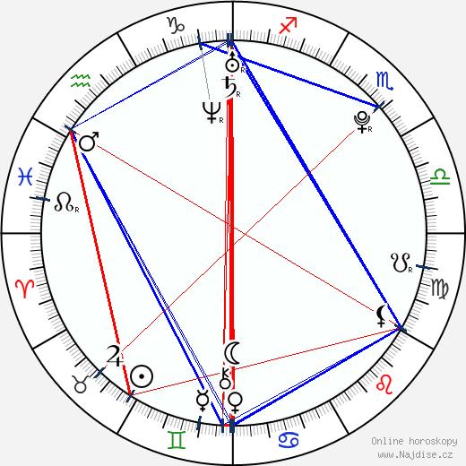 Dominika Červenková wikipedie wiki 2018, 2019 horoskop