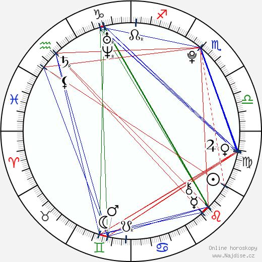 Dominika Gawliczková wikipedie wiki 2018, 2019 horoskop