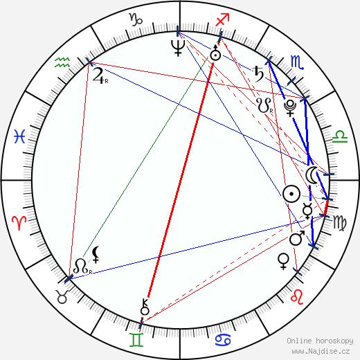 Dominika Mesarošová wikipedie wiki 2020, 2021 horoskop