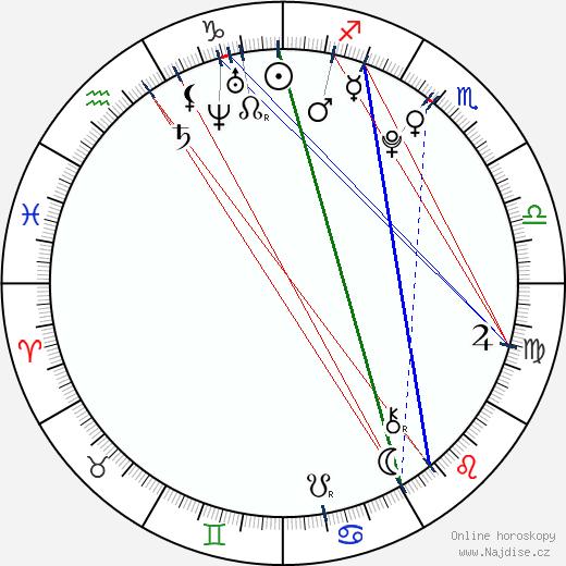 Dominika Mirgová wikipedie wiki 2018, 2019 horoskop