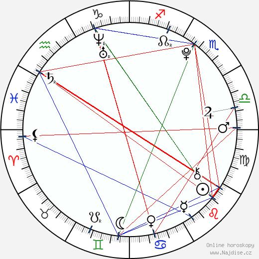 Dominika Stará wikipedie wiki 2018, 2019 horoskop