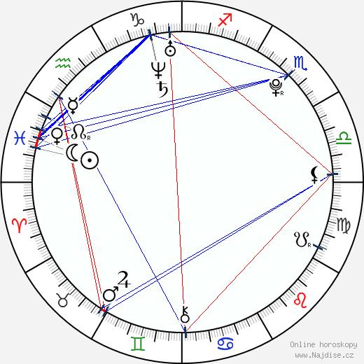 Dominika Uhrová wikipedie wiki 2018, 2019 horoskop
