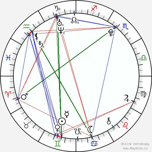 Dominika Žiaranová wikipedie wiki 2018, 2019 horoskop