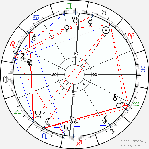 Dominique Blanc wikipedie wiki 2018, 2019 horoskop