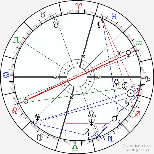 Dominique Cabrera wikipedie wiki 2018, 2019 horoskop