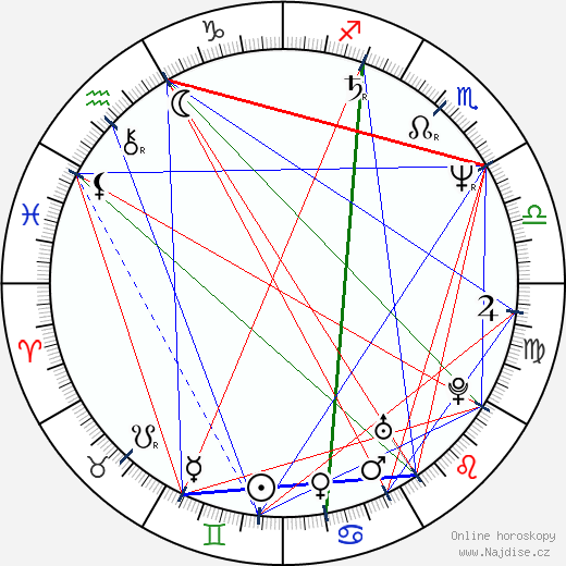 Dominique Deruddere wikipedie wiki 2017, 2018 horoskop