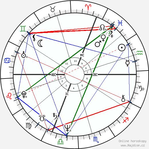 Dominique Gabella wikipedie wiki 2017, 2018 horoskop