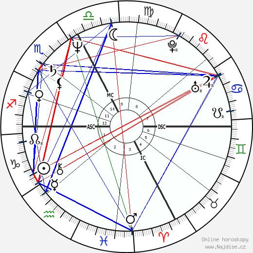 Dominique Rocheteau wikipedie wiki 2017, 2018 horoskop